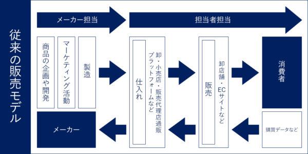 販売モデル B2C
