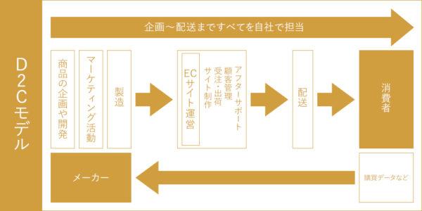 D2Cモデル