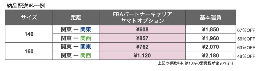 FBAパートナーキャリア_ヤマト運輸_配送料金一例